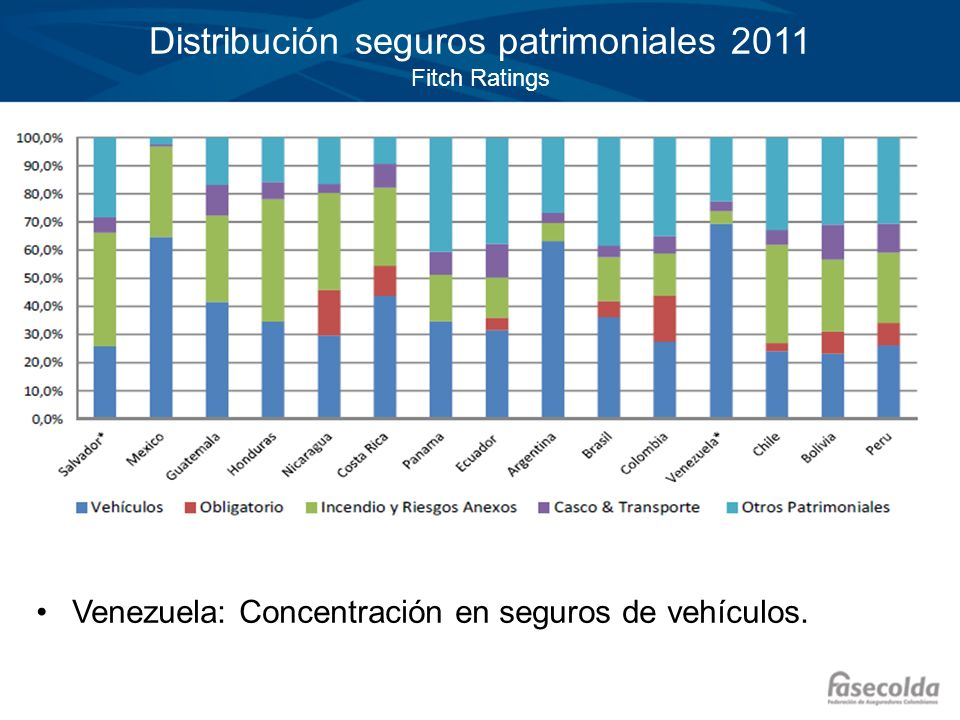 Distribución seguros patrimoniales 2011 Fitch Ratings