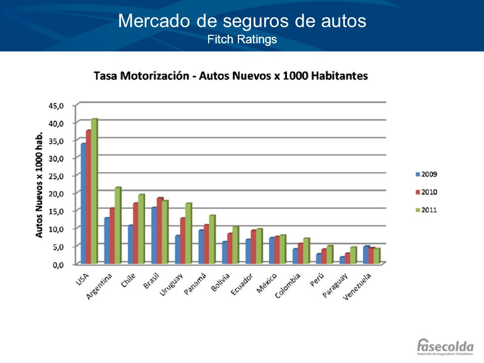Mercado de seguros de autos Fitch Ratings