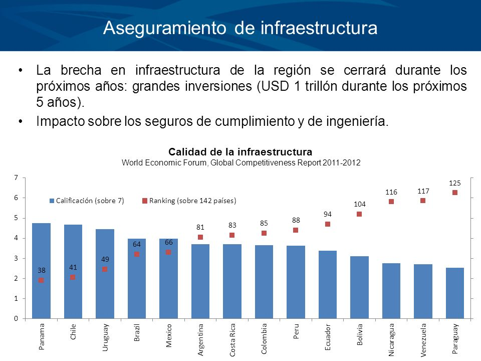 Aseguramiento de infraestructura