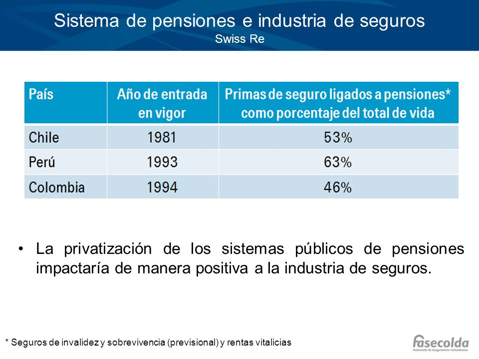 Sistema de pensiones e industria de seguros Swiss Re