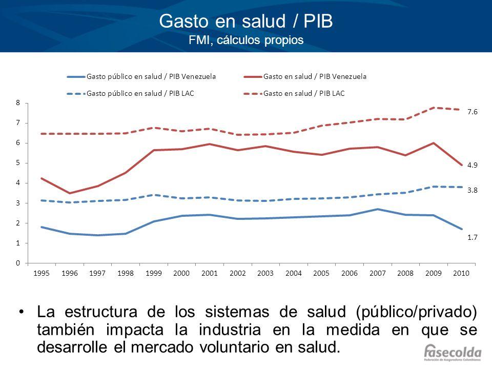 Gasto en salud / PIB FMI, cálculos propios