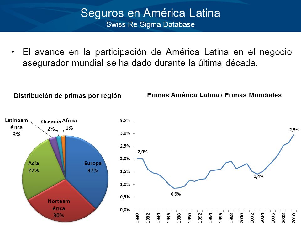 Seguros en América Latina Swiss Re Sigma Database