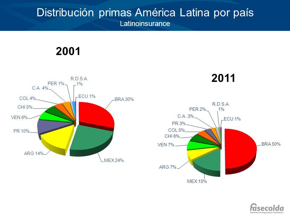 Distribución primas América Latina por país Latinoinsurance