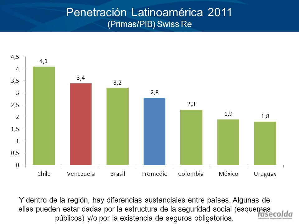 Penetración Latinoamérica 2011 (Primas/PIB) Swiss Re