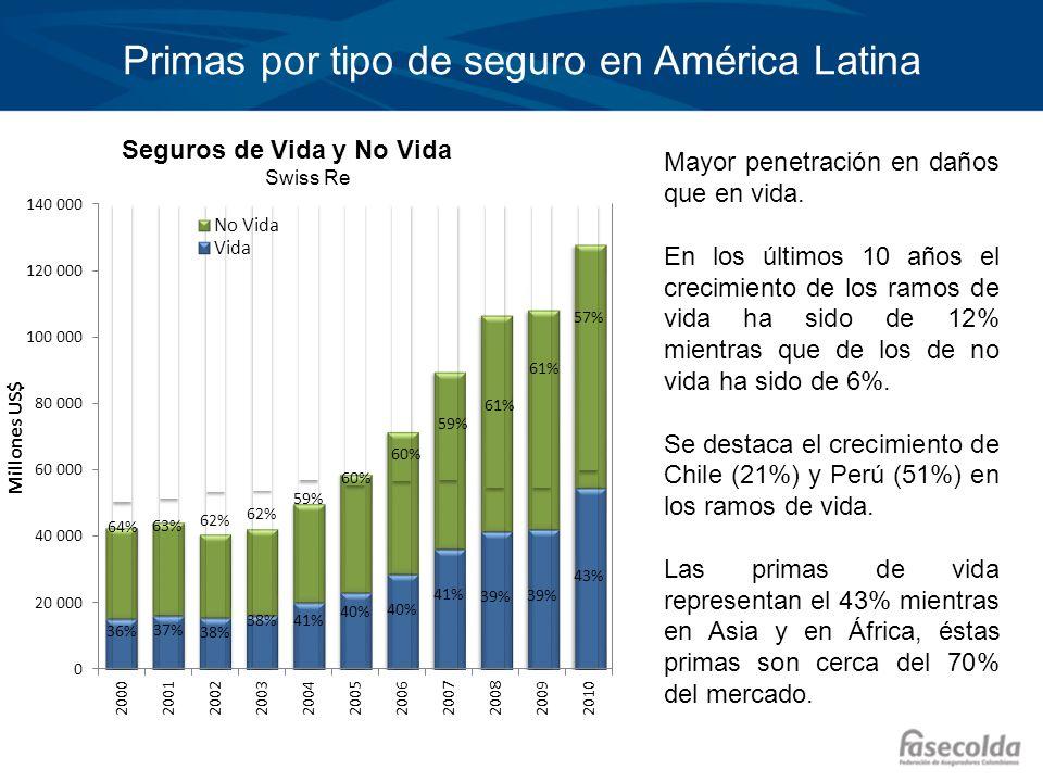 Primas por tipo de seguro en América Latina
