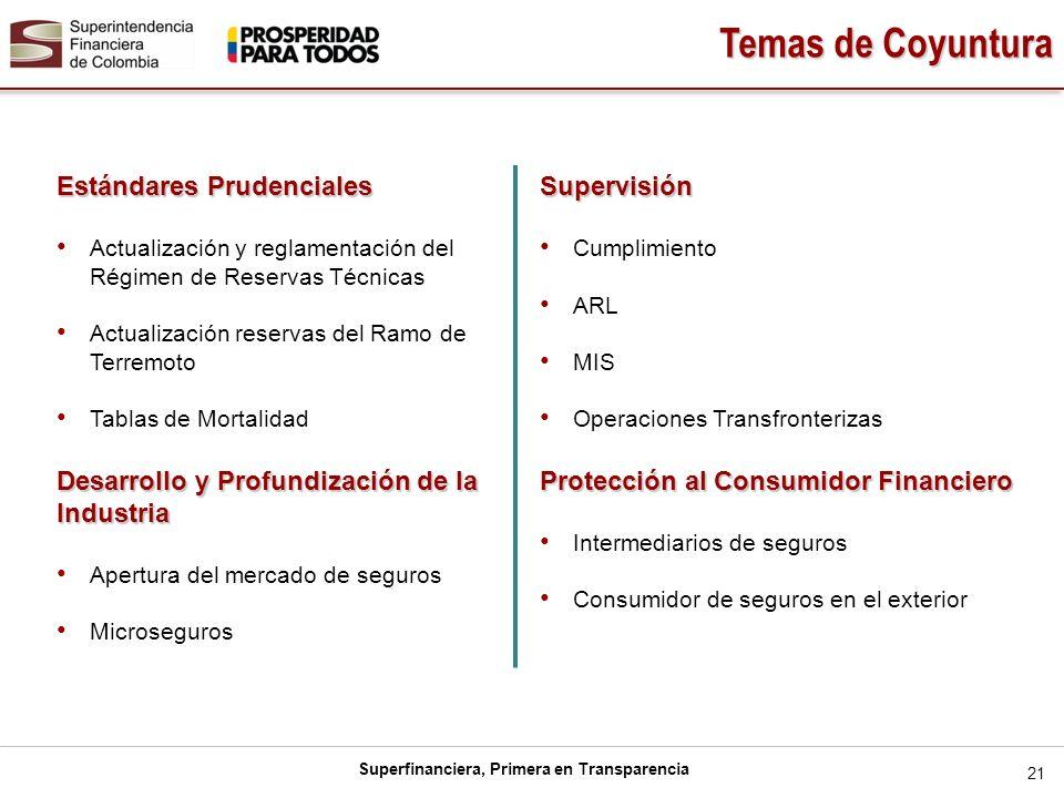 Temas de Coyuntura Estándares Prudenciales Supervisión