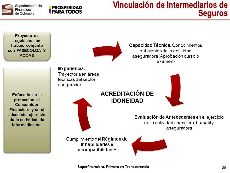 Vinculación de Intermediarios de Seguros