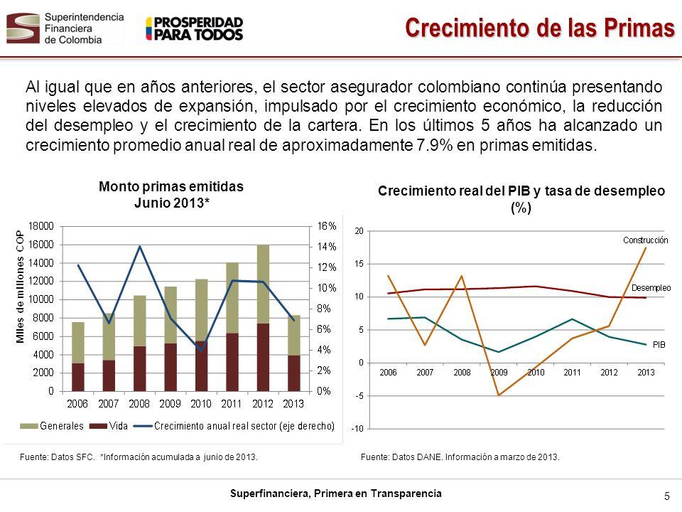 Crecimiento real del PIB y tasa de desempleo