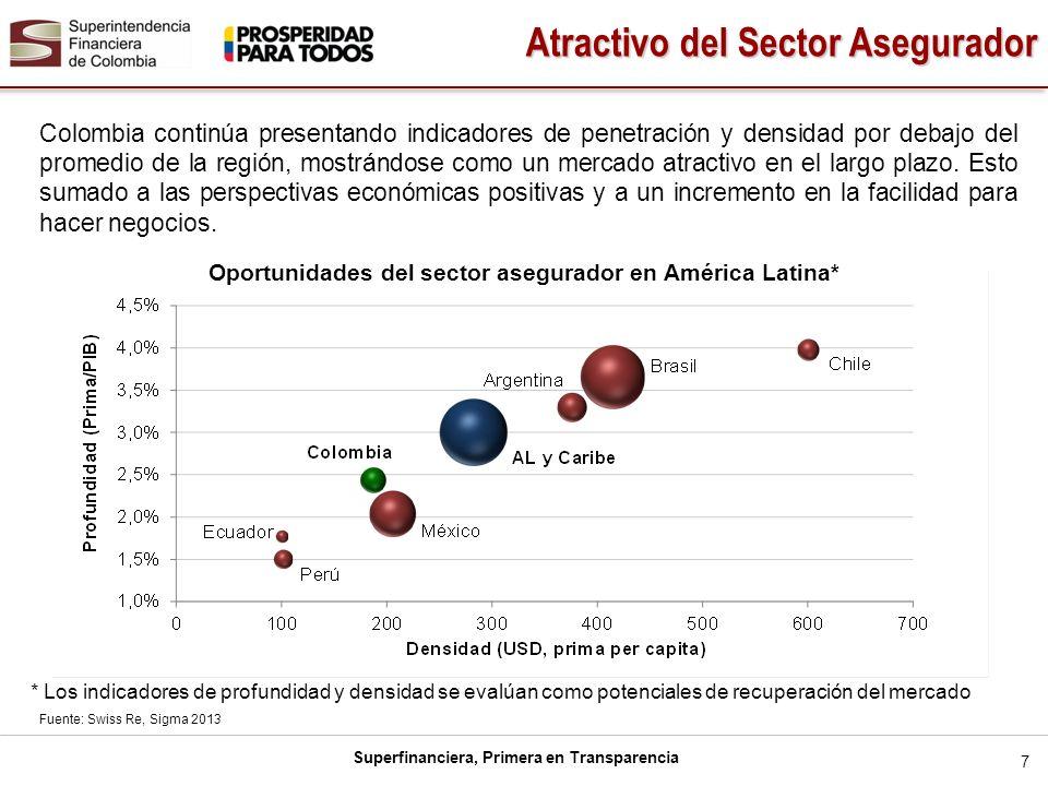 Oportunidades del sector asegurador en América Latina*