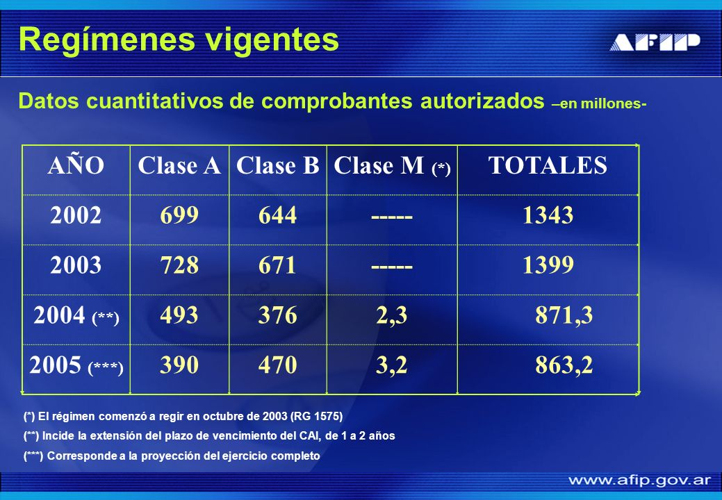 Regímenes vigentes AÑO Clase A Clase B Clase M (*) TOTALES 2002 699