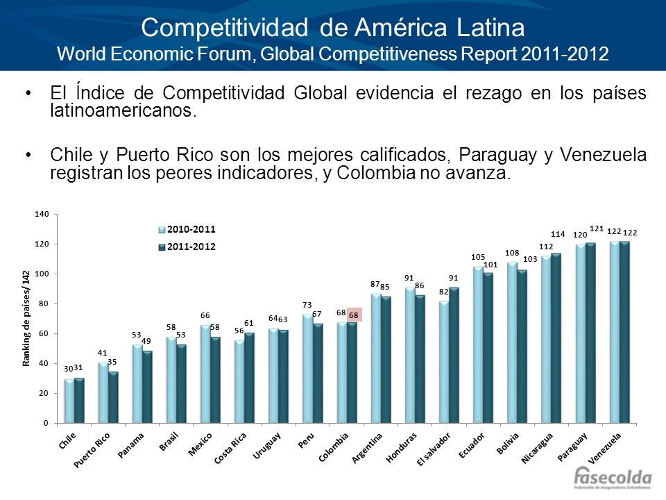 Competitividad de América Latina World Economic Forum, Global Competitiveness Report 2011-2012