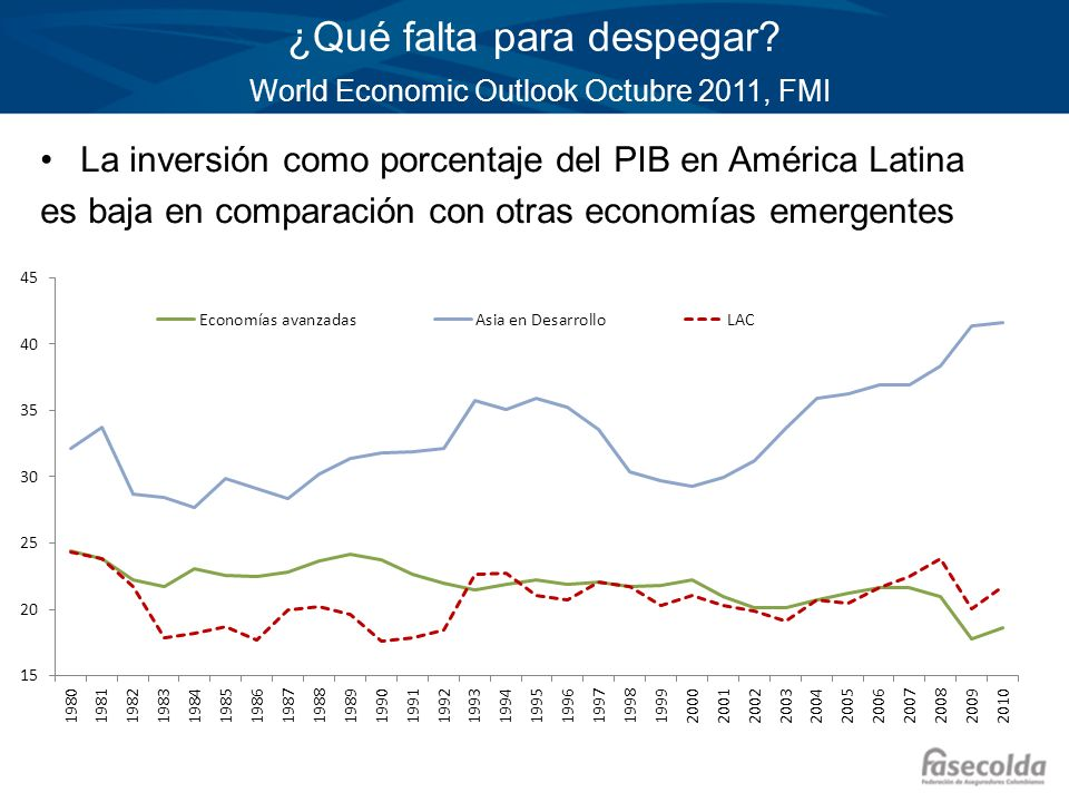 ¿Qué falta para despegar World Economic Outlook Octubre 2011, FMI