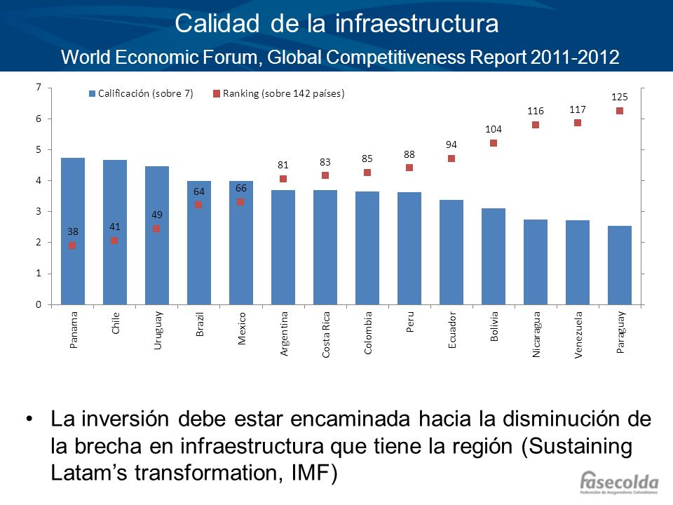 Calidad de la infraestructura World Economic Forum, Global Competitiveness Report 2011-2012