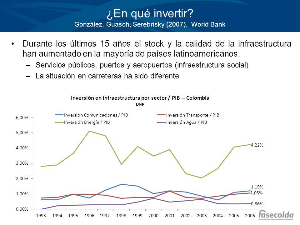 ¿En qué invertir González, Guasch, Serebrisky (2007). World Bank