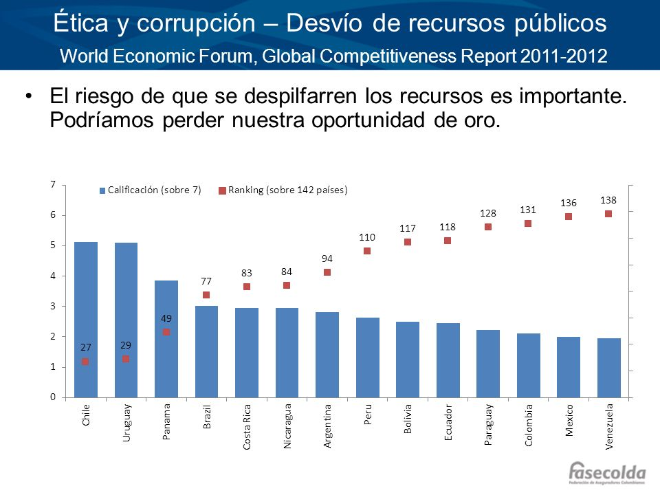 Ética y corrupción – Desvío de recursos públicos World Economic Forum, Global Competitiveness Report 2011-2012