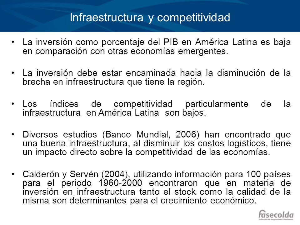 Infraestructura y competitividad