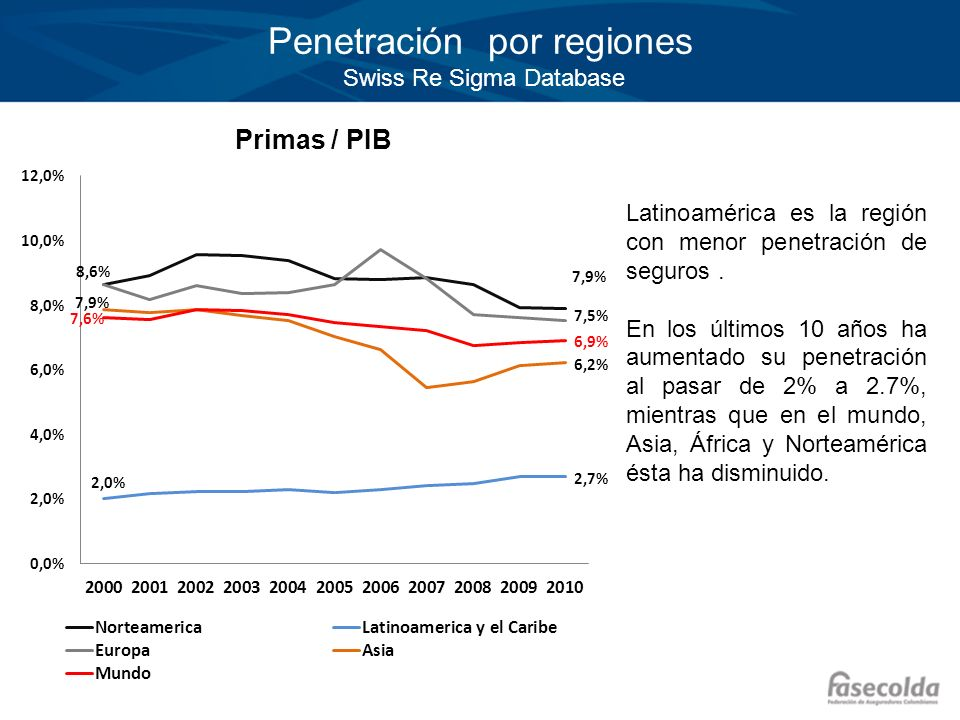 Penetración por regiones Swiss Re Sigma Database