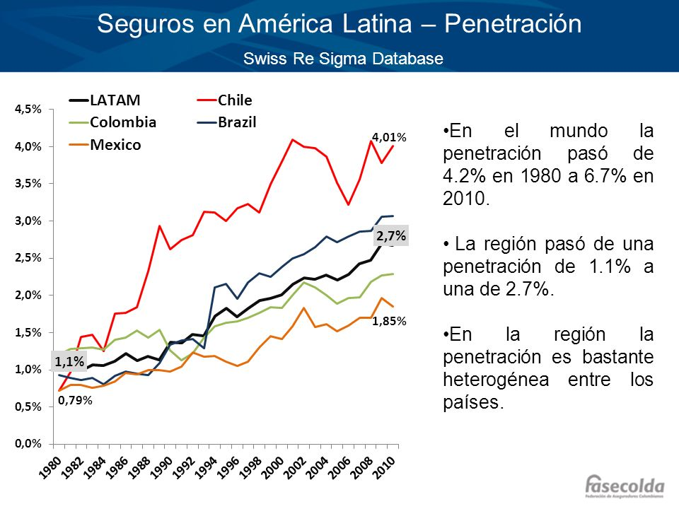 Seguros en América Latina – Penetración Swiss Re Sigma Database