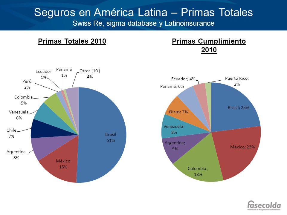Seguros en América Latina – Primas Totales Swiss Re, sigma database y Latinoinsurance