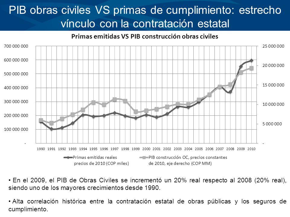 PIB obras civiles VS primas de cumplimiento: estrecho vínculo con la contratación estatal