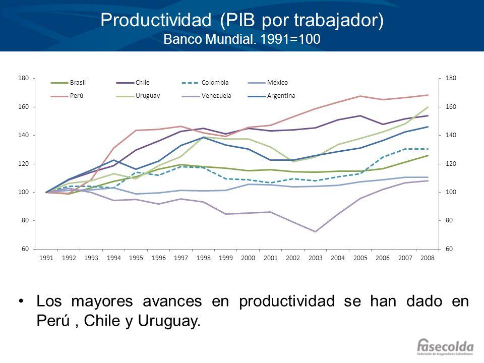 Productividad (PIB por trabajador) Banco Mundial. 1991=100