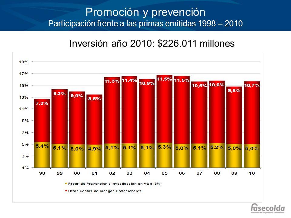 Promoción y prevención Participación frente a las primas emitidas 1998 – 2010
