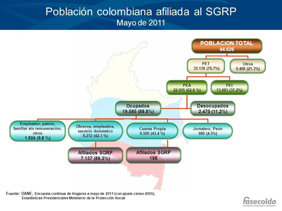 Población colombiana afiliada al SGRP Mayo de 2011