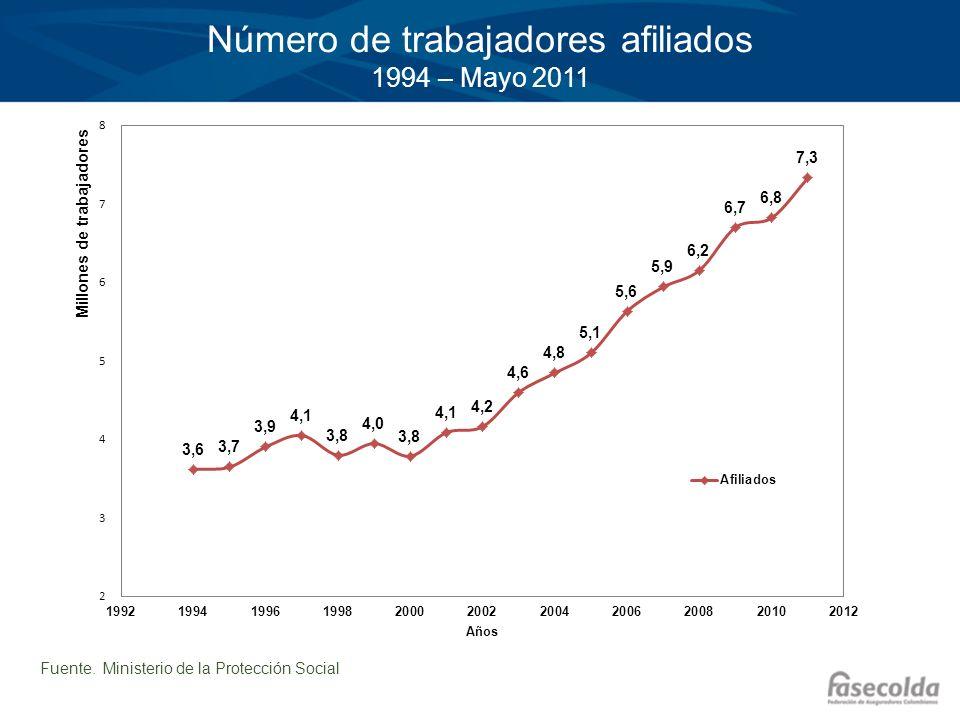 Número de trabajadores afiliados 1994 – Mayo 2011