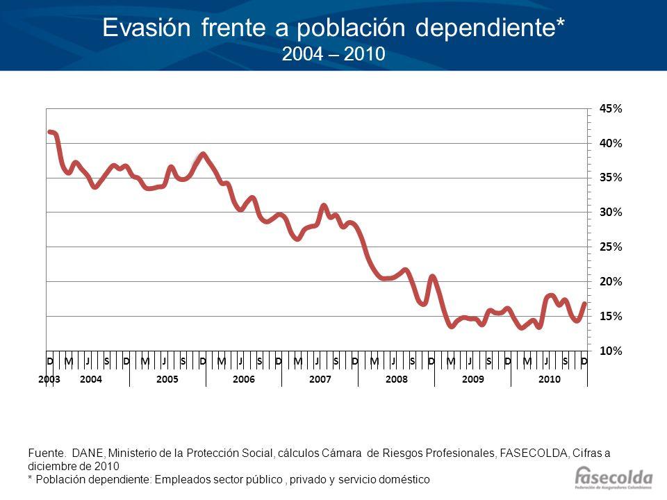 Evasión frente a población dependiente* 2004 – 2010