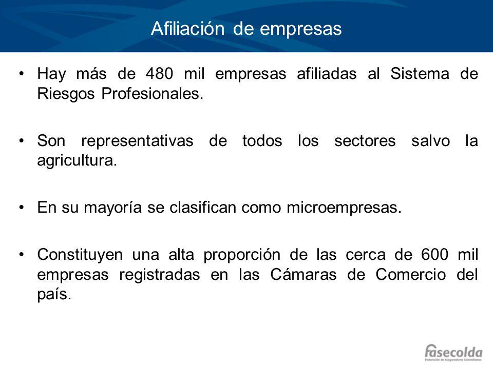 Afiliación de empresas