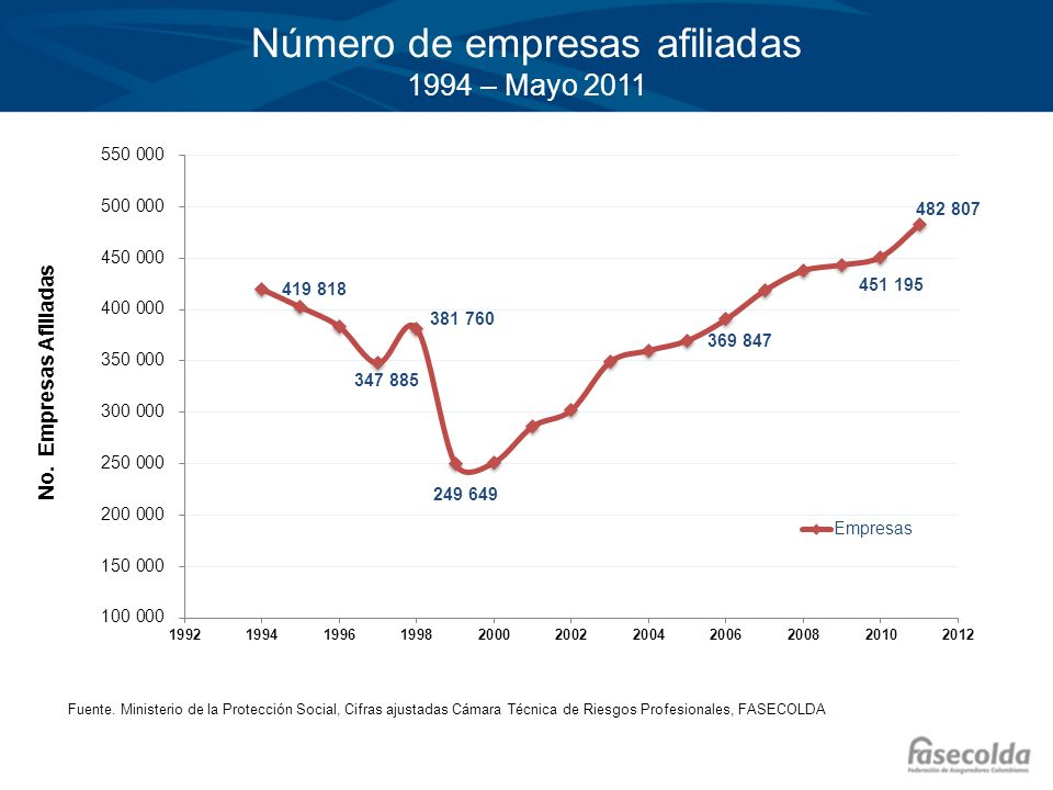 Número de empresas afiliadas 1994 – Mayo 2011