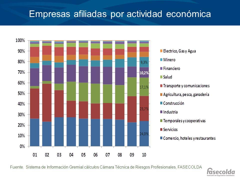 Empresas afiliadas por actividad económica