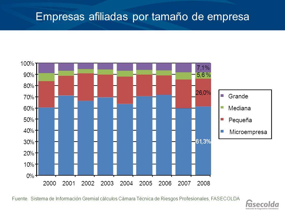 Empresas afiliadas por tamaño de empresa