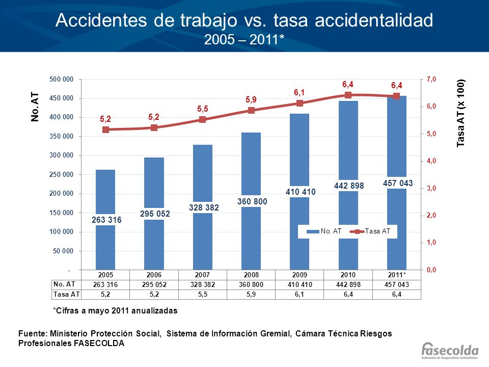 Accidentes de trabajo vs. tasa accidentalidad 2005 – 2011*