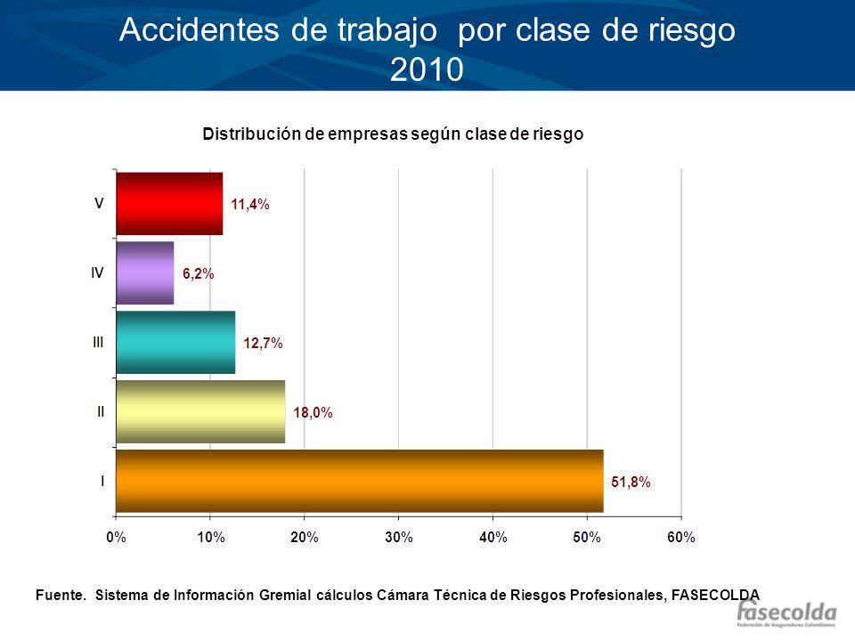 Accidentes de trabajo por clase de riesgo 2010