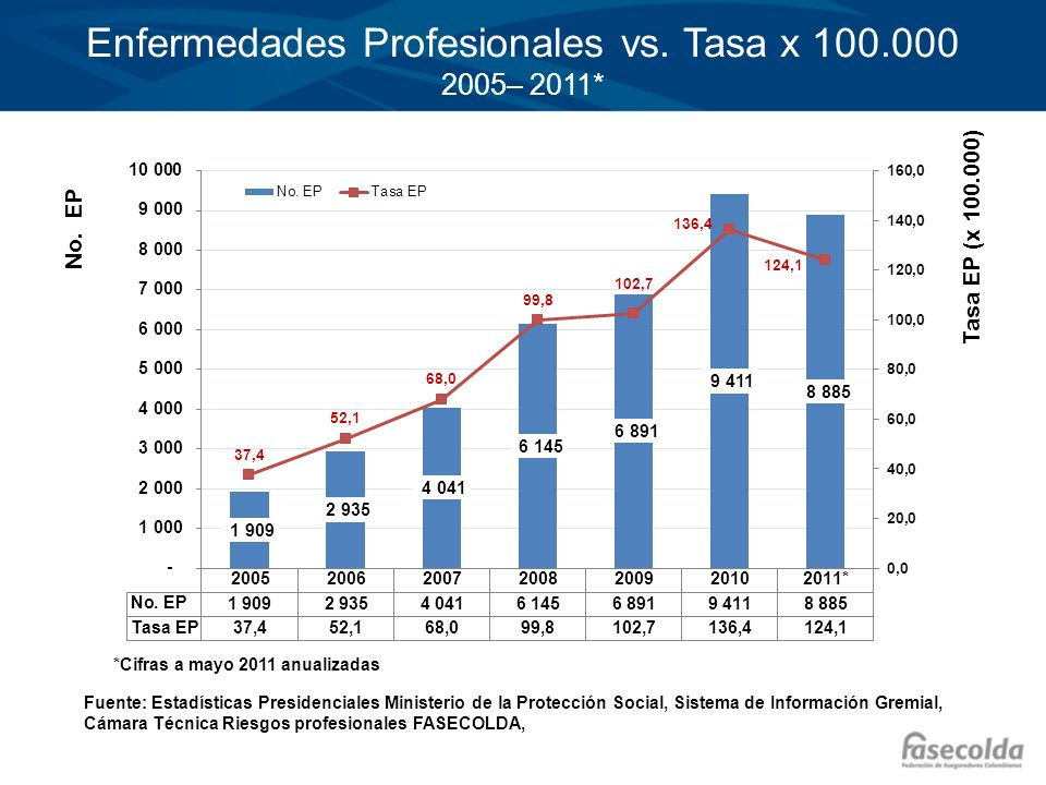 Enfermedades Profesionales vs. Tasa x 100.000 2005– 2011*