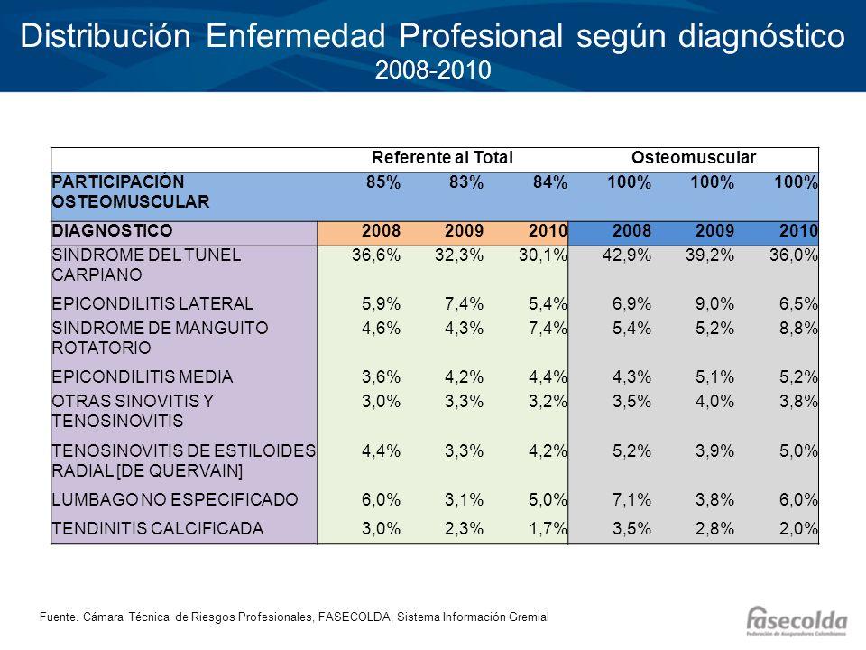 Distribución Enfermedad Profesional según diagnóstico 2008-2010