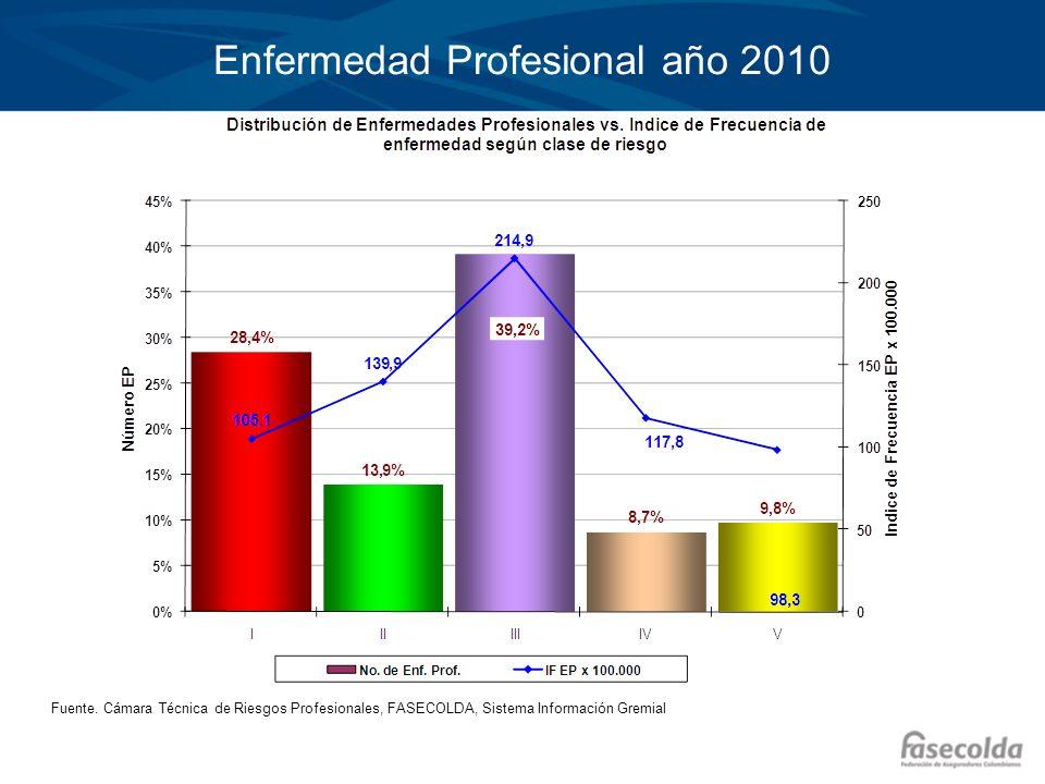 Enfermedad Profesional año 2010