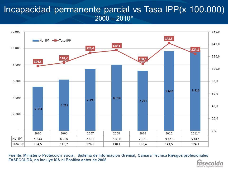 Incapacidad permanente parcial vs Tasa IPP(x 100.000) 2000 – 2010*