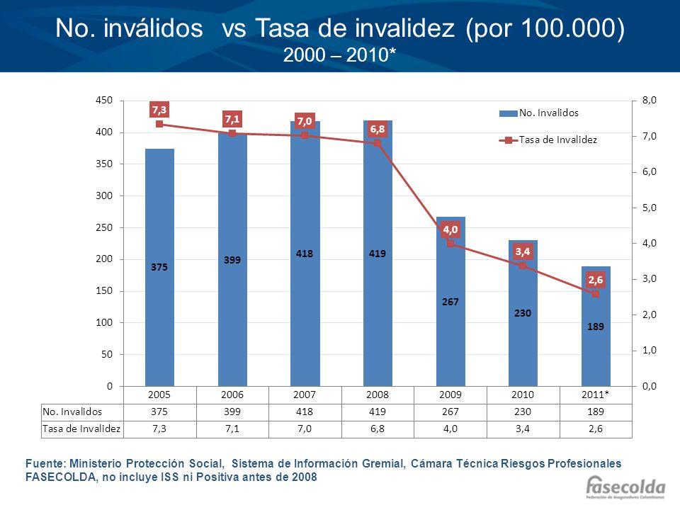 No. inválidos vs Tasa de invalidez (por 100.000) 2000 – 2010*