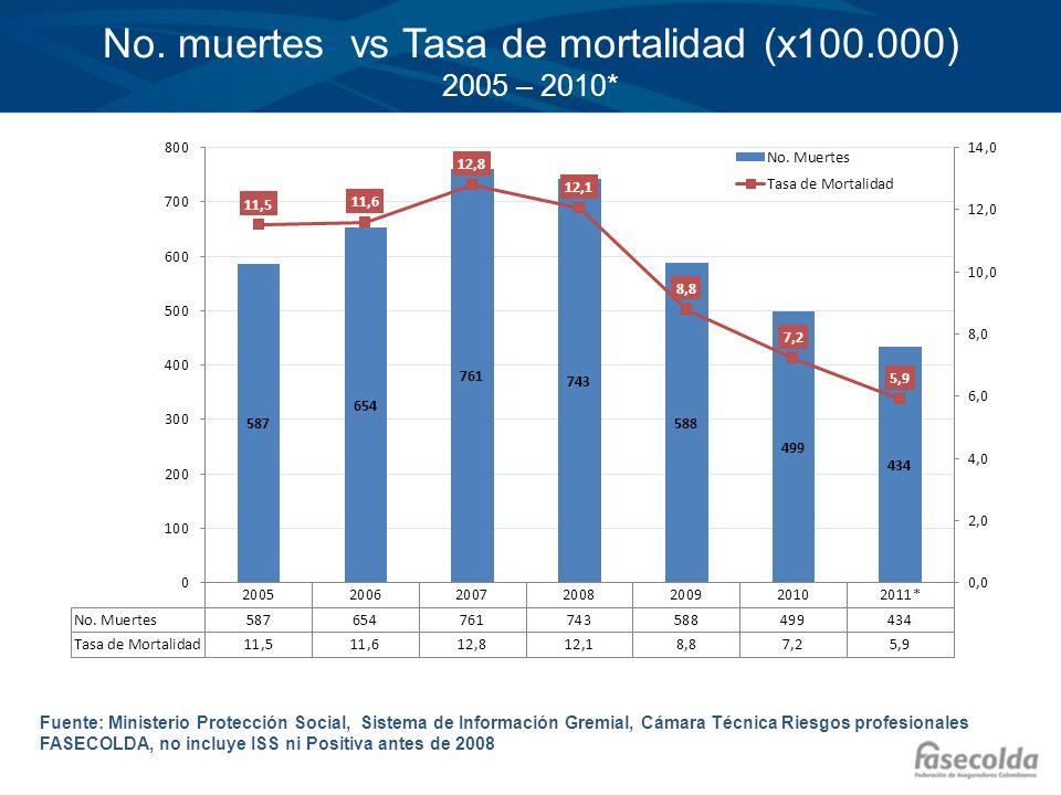 No. muertes vs Tasa de mortalidad (x100.000) 2005 – 2010*