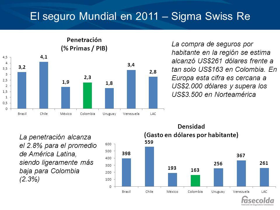 El seguro Mundial en 2011 – Sigma Swiss Re