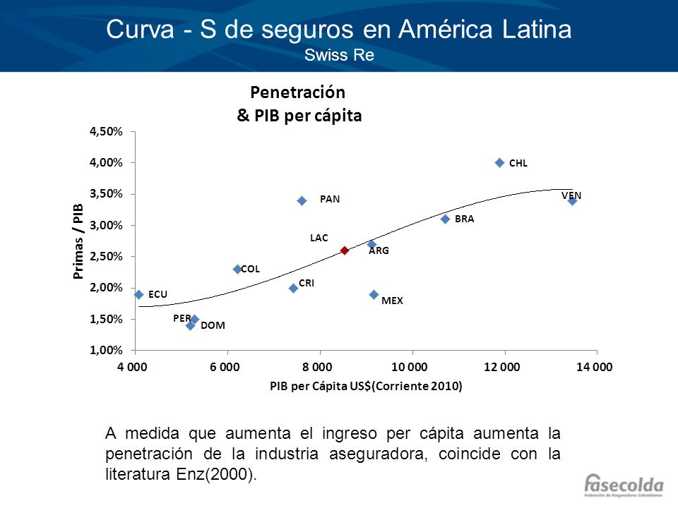Curva - S de seguros en América Latina Swiss Re
