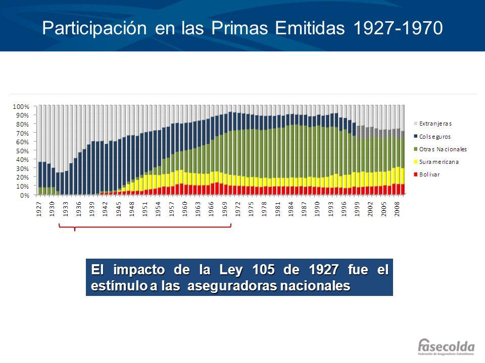 Participación en las Primas Emitidas 1927-1970