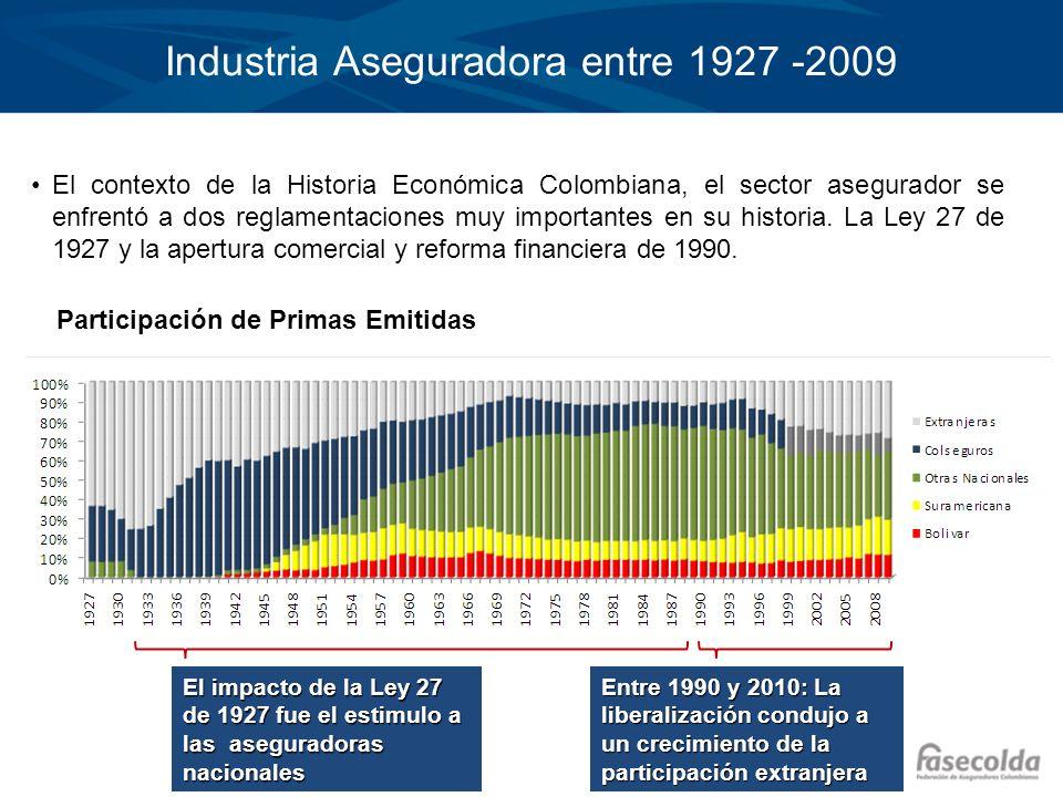 Industria Aseguradora entre 1927 -2009