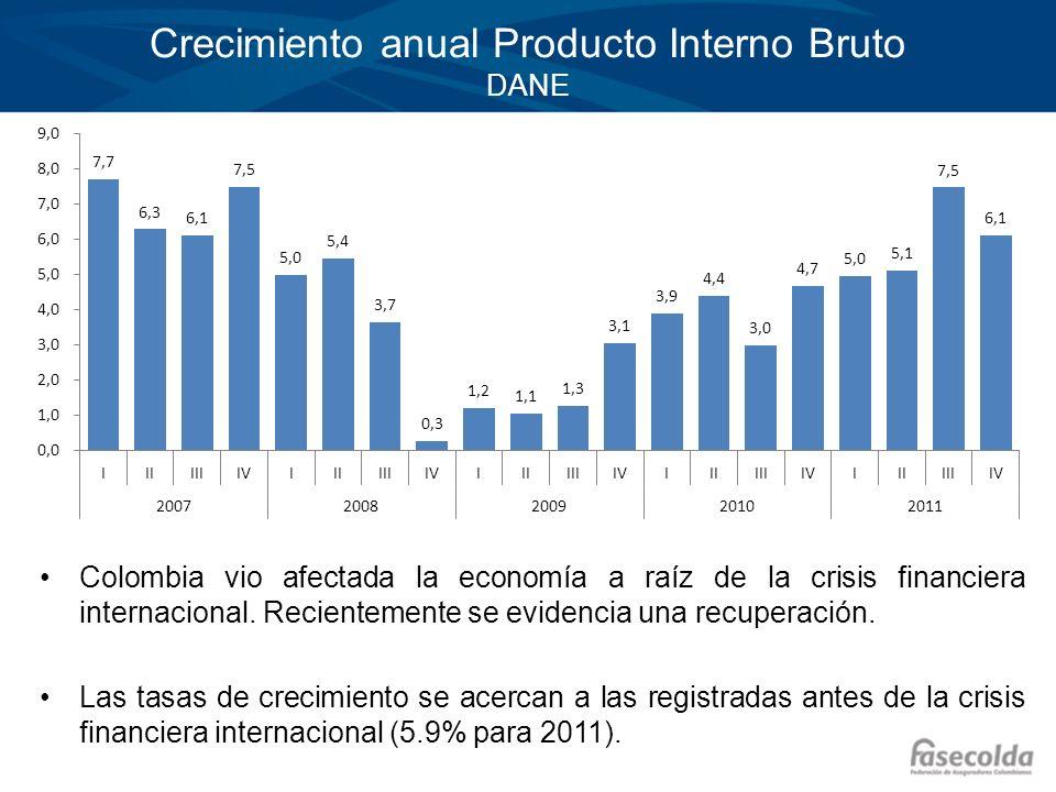 Crecimiento anual Producto Interno Bruto DANE
