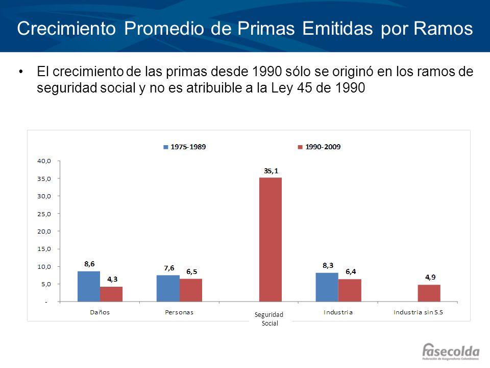 Crecimiento Promedio de Primas Emitidas por Ramos