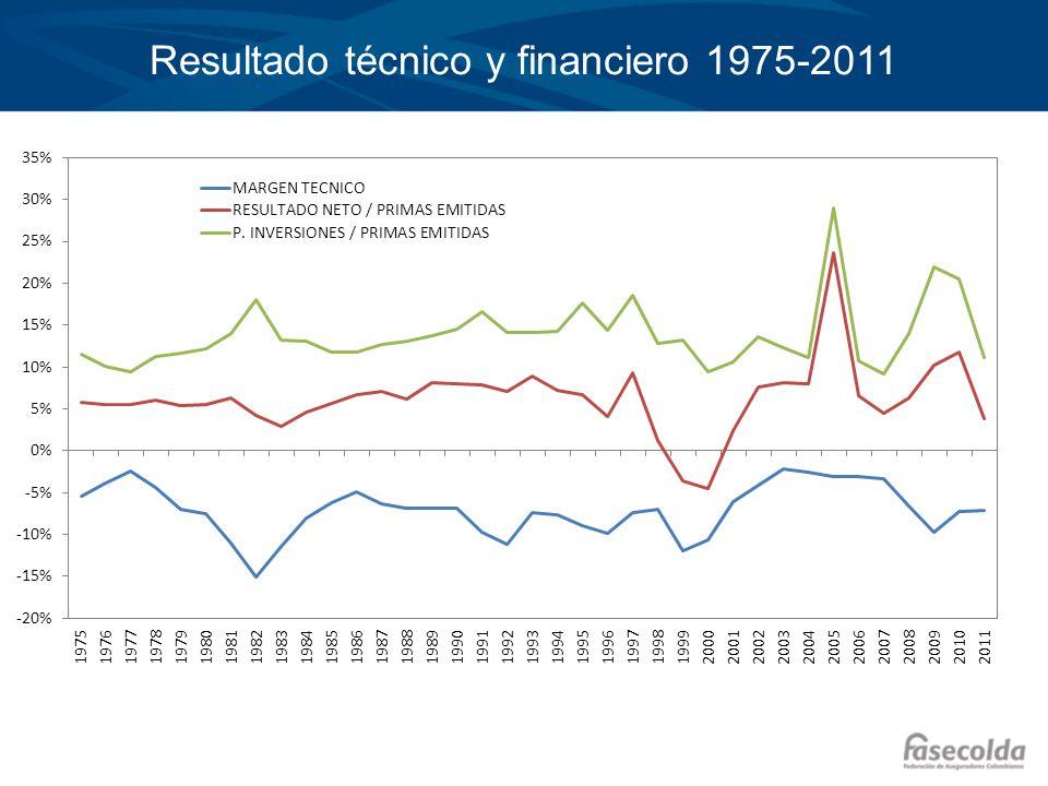 Resultado técnico y financiero 1975-2011