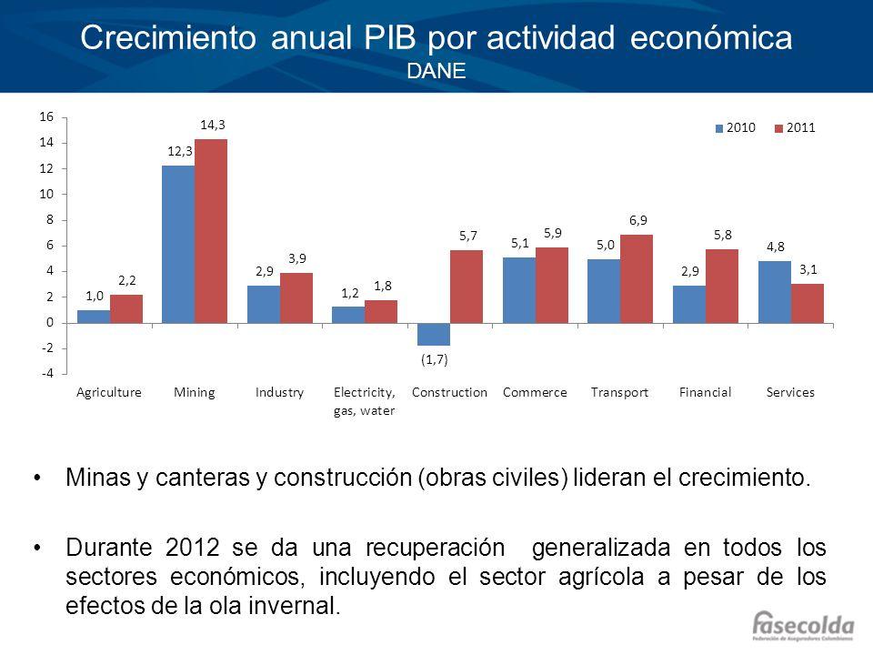 Crecimiento anual PIB por actividad económica DANE