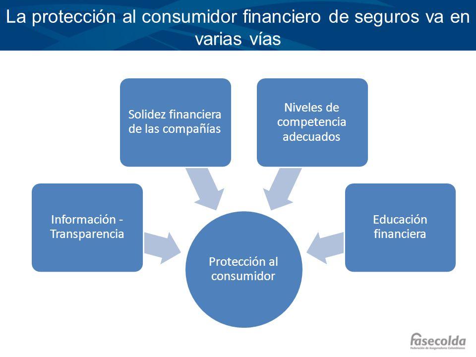 La protección al consumidor financiero de seguros va en varias vías